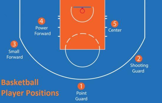 Basketball Player Position